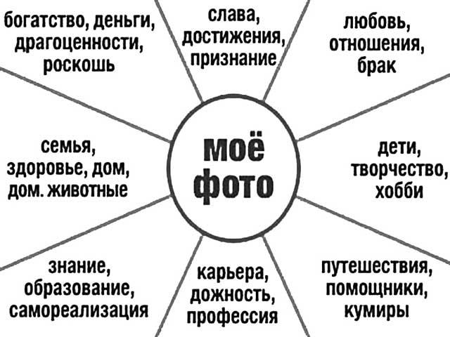 Как составить карту визуализации желаний