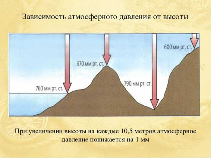 Изменение атмосферного давления с высотой