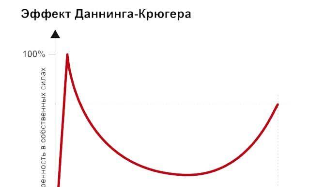 Эффект Даннинга-Крюгера: что это такое простыми словами?