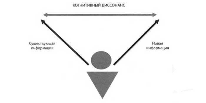 Когнитивный диссонанс: примеры