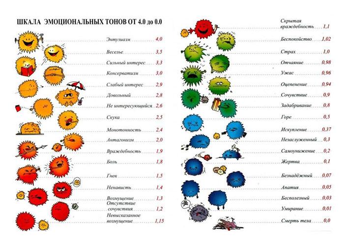 Таблица эмоциональных тонов Хаббарда - 1