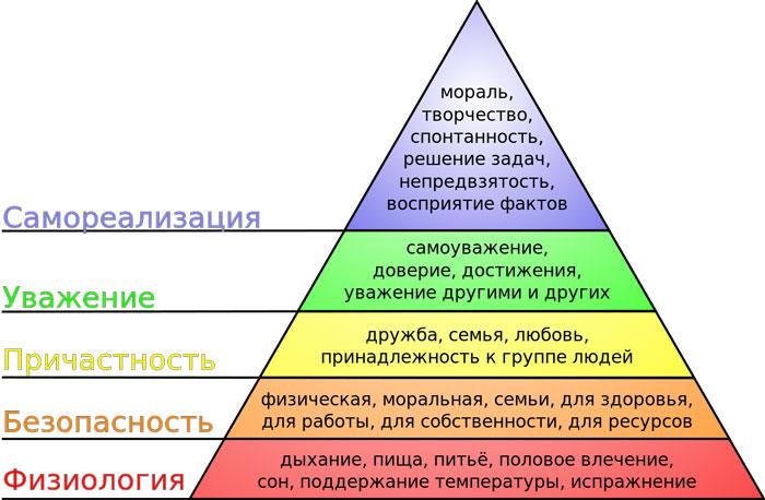 5 ступеней пирамиды Маслоу