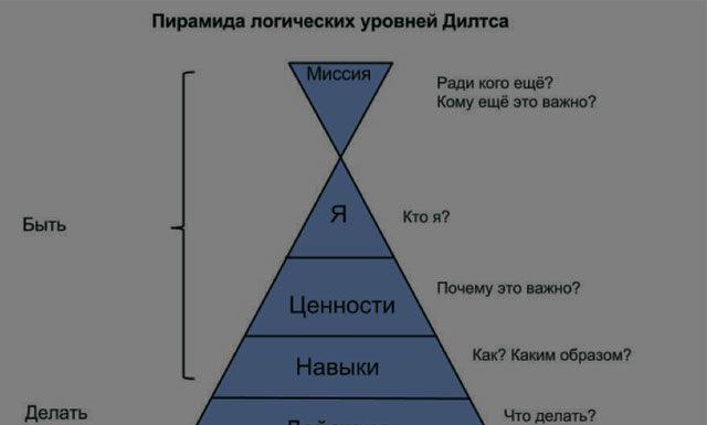 Пирамида нейрологических уровней Роберта Дилтса