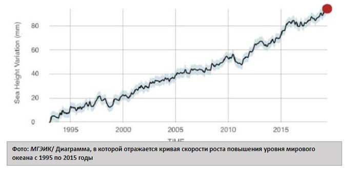 Диаграмма роста мирового океана
