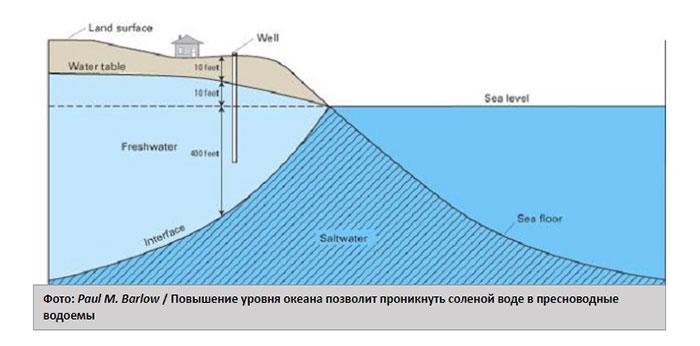 Проникновение соленой воды в пресноводные водоемы