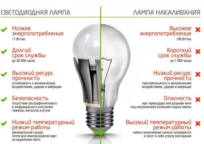 Пересмотр и минимизация расходов за электроэнергию