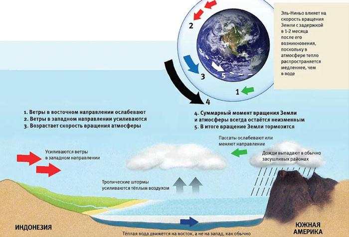 Теплое течение Эль-Ниньо